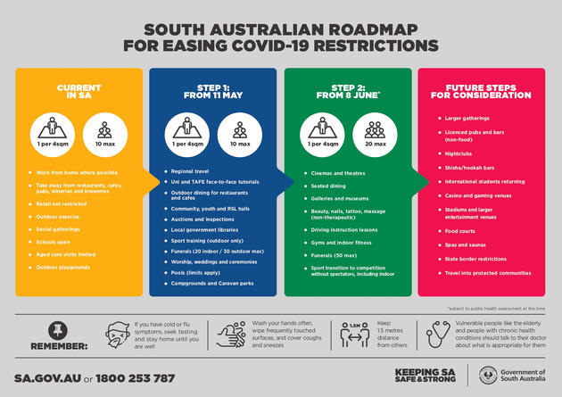 SA Government COVID-19 easing restrictions DPC_RoadMap