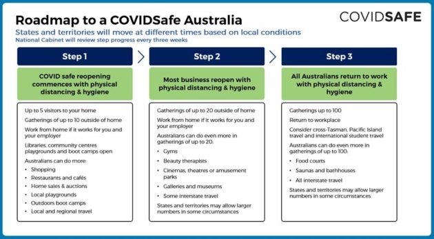 Sa Coronavirus Restrictions To Ease From 11 May 2020 What S On For Adelaide Families Kidswhat S On For Adelaide Families Kids